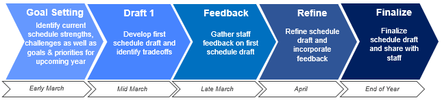 Map out your scheduling timeline to guide your schedule-building process.
